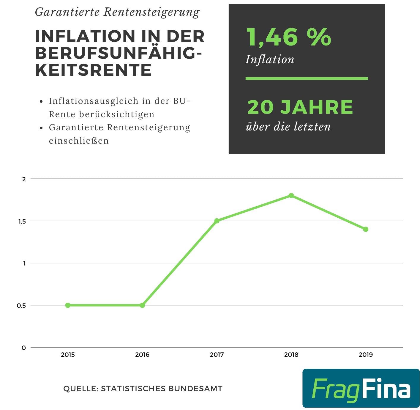 Berufsunfähigkeitsrente und Inflation