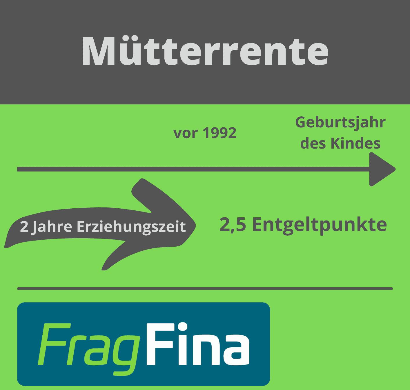 Mütterrente FragFina