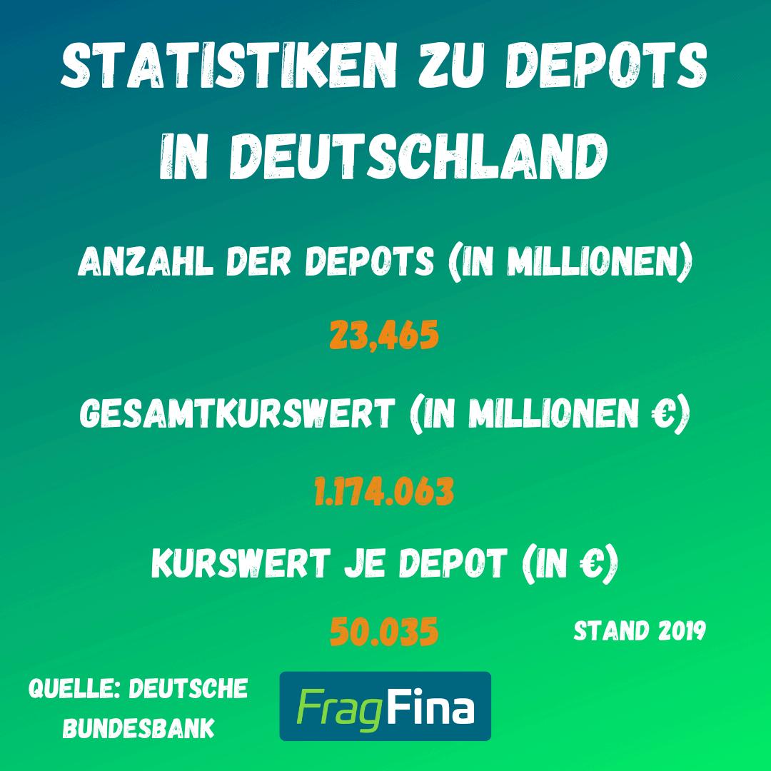 Statistik Depot eröffnen